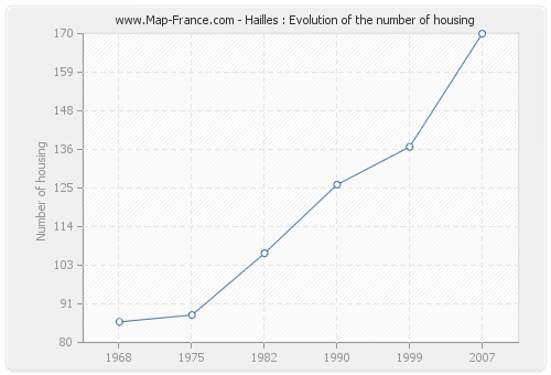 Hailles : Evolution of the number of housing
