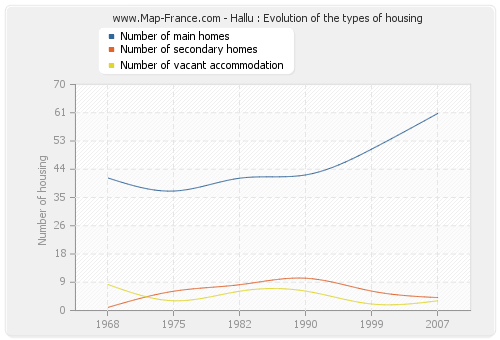 Hallu : Evolution of the types of housing