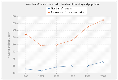 Hallu : Number of housing and population