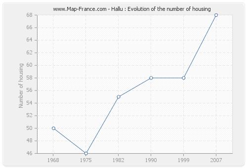 Hallu : Evolution of the number of housing