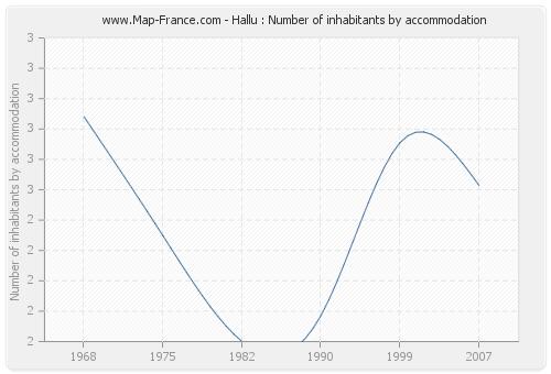 Hallu : Number of inhabitants by accommodation