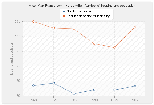 Harponville : Number of housing and population