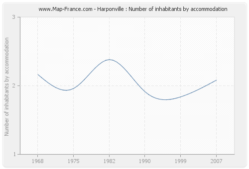 Harponville : Number of inhabitants by accommodation