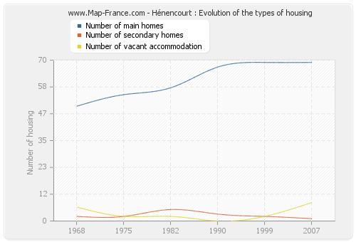 Hénencourt : Evolution of the types of housing