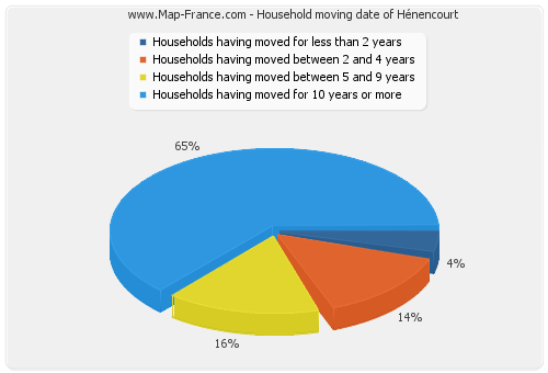 Household moving date of Hénencourt