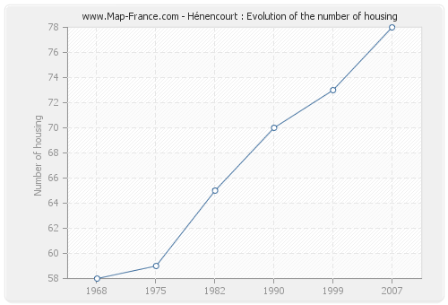 Hénencourt : Evolution of the number of housing
