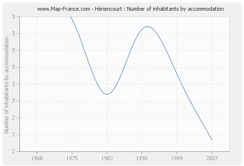 Hénencourt : Number of inhabitants by accommodation