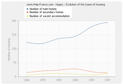 Huppy : Evolution of the types of housing