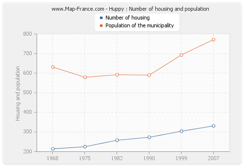 Huppy : Number of housing and population