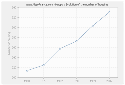 Huppy : Evolution of the number of housing