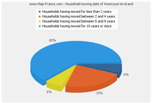 Household moving date of Hyencourt-le-Grand