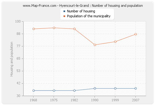 Hyencourt-le-Grand : Number of housing and population