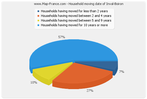 Household moving date of Inval-Boiron