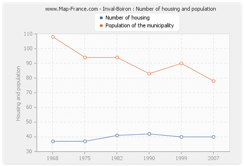 Inval-Boiron : Number of housing and population