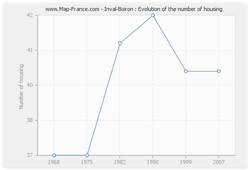 Inval-Boiron : Evolution of the number of housing