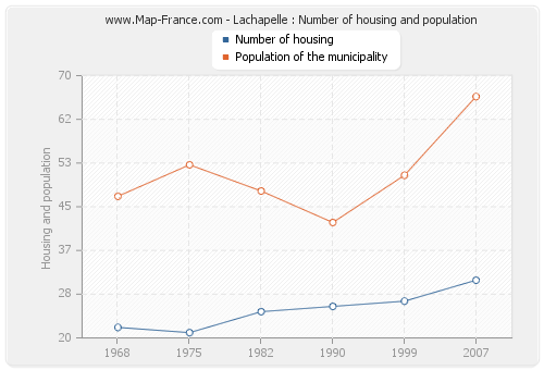 Lachapelle : Number of housing and population