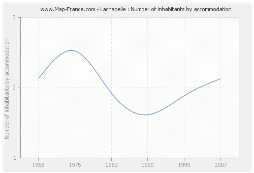 Lachapelle : Number of inhabitants by accommodation
