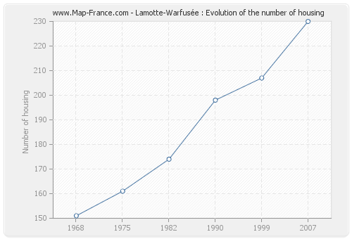 Lamotte-Warfusée : Evolution of the number of housing