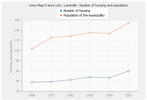 Laviéville : Number of housing and population