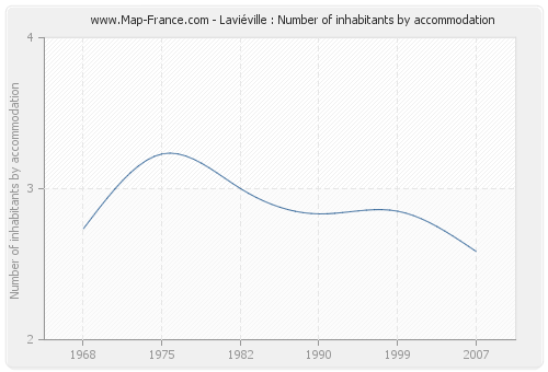 Laviéville : Number of inhabitants by accommodation