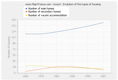 Licourt : Evolution of the types of housing