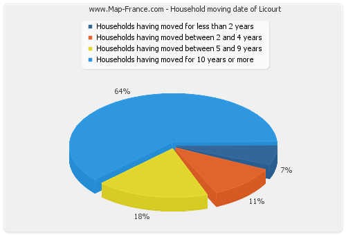 Household moving date of Licourt