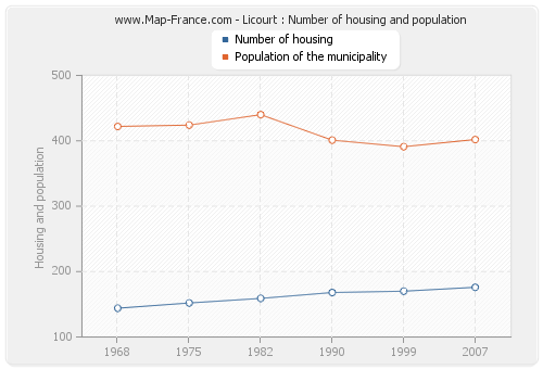 Licourt : Number of housing and population