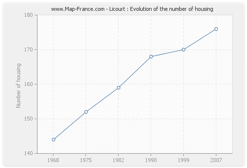 Licourt : Evolution of the number of housing