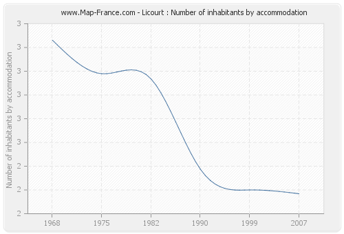 Licourt : Number of inhabitants by accommodation
