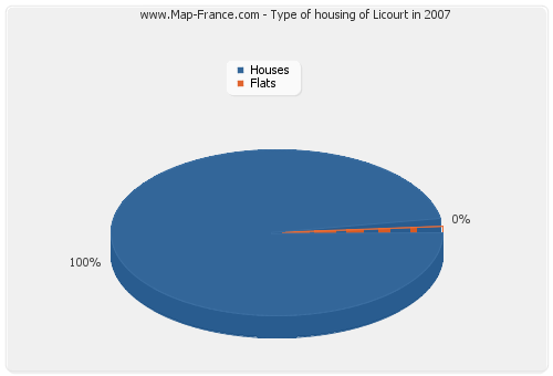 Type of housing of Licourt in 2007