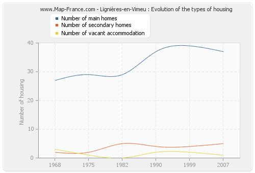 Lignières-en-Vimeu : Evolution of the types of housing