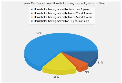 Household moving date of Lignières-en-Vimeu
