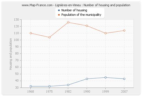 Lignières-en-Vimeu : Number of housing and population