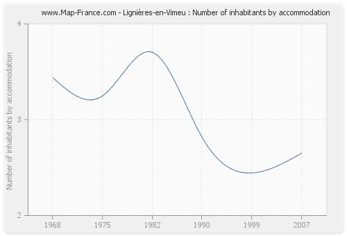 Lignières-en-Vimeu : Number of inhabitants by accommodation