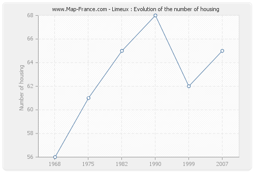 Limeux : Evolution of the number of housing