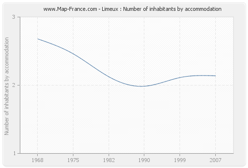 Limeux : Number of inhabitants by accommodation