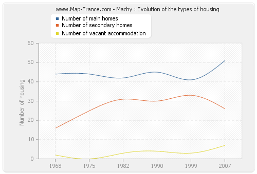 Machy : Evolution of the types of housing