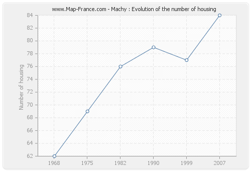 Machy : Evolution of the number of housing