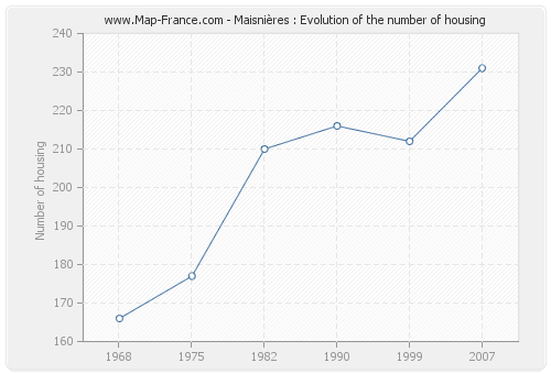 Maisnières : Evolution of the number of housing