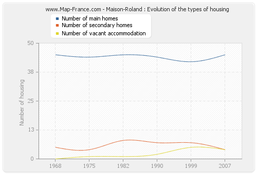 Maison-Roland : Evolution of the types of housing