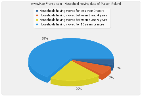 Household moving date of Maison-Roland