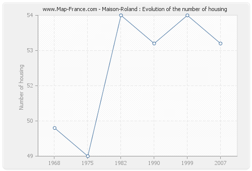 Maison-Roland : Evolution of the number of housing