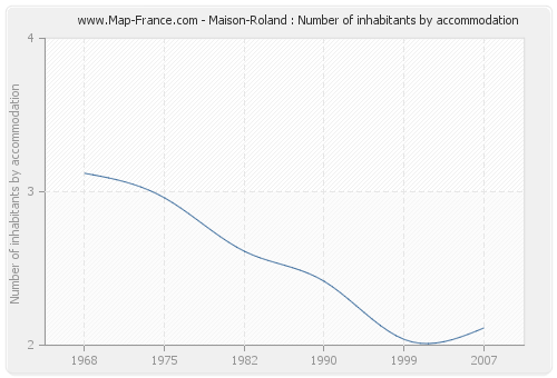 Maison-Roland : Number of inhabitants by accommodation