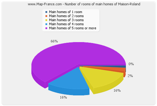 Number of rooms of main homes of Maison-Roland