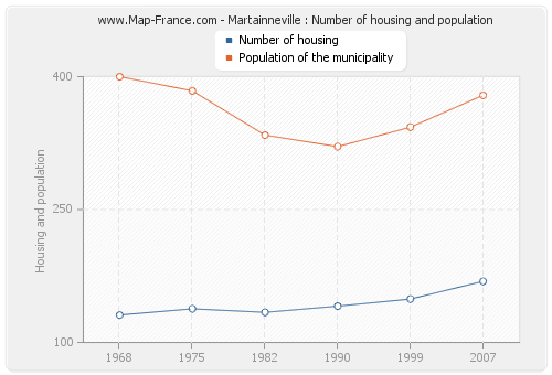 Martainneville : Number of housing and population