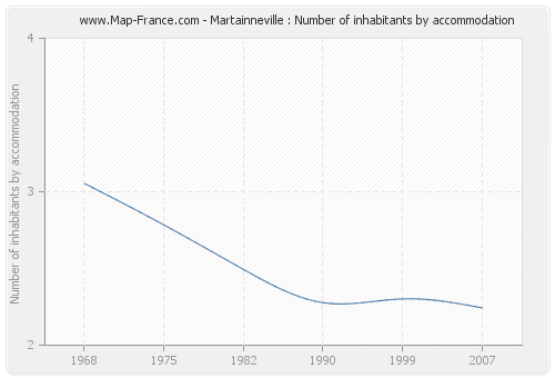 Martainneville : Number of inhabitants by accommodation