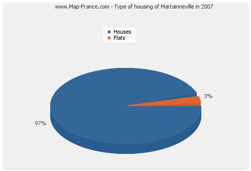 Type of housing of Martainneville in 2007