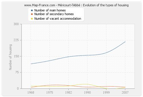Méricourt-l'Abbé : Evolution of the types of housing