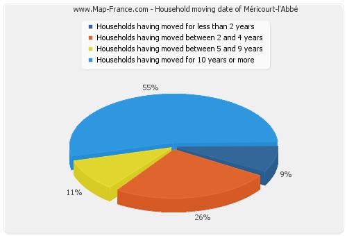 Household moving date of Méricourt-l'Abbé
