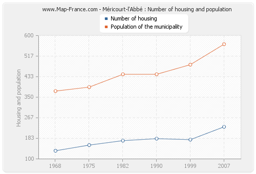 Méricourt-l'Abbé : Number of housing and population